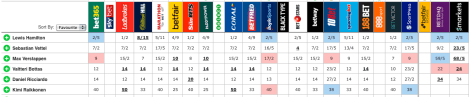 odds for verstappen