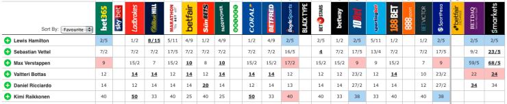 odds for verstappen