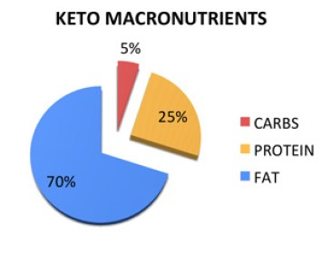 Keto-Macronutrients