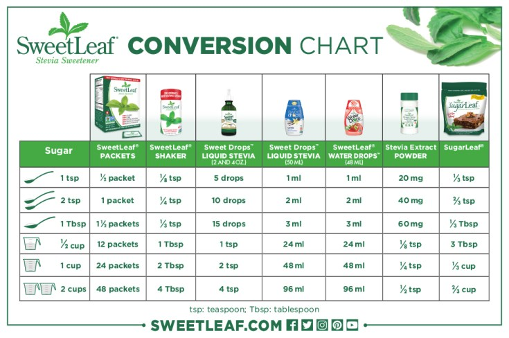 sweet leaf stevia to sugar conversion chart