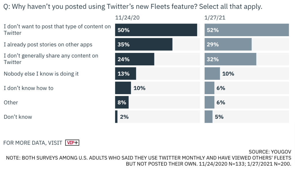 YouGov Survey on Twitter Fleets