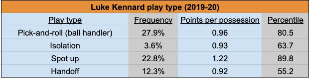 Luke Kennard, Knicks trade