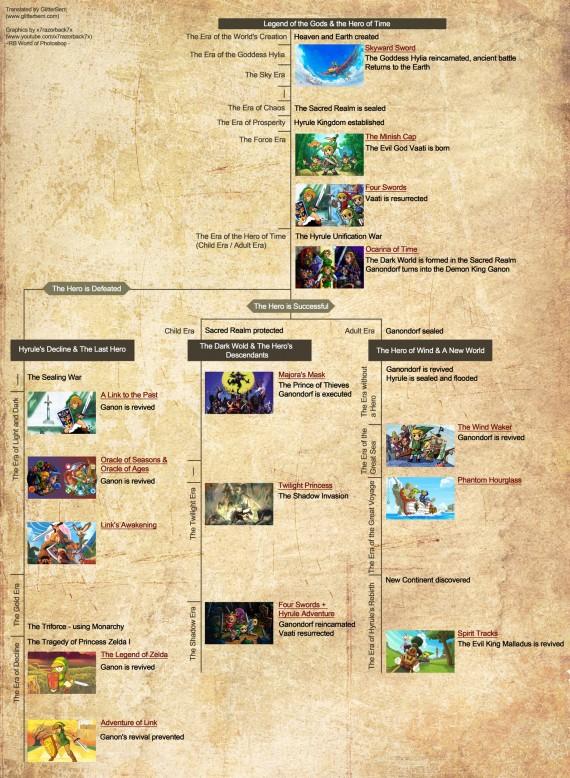 official zelda timeline