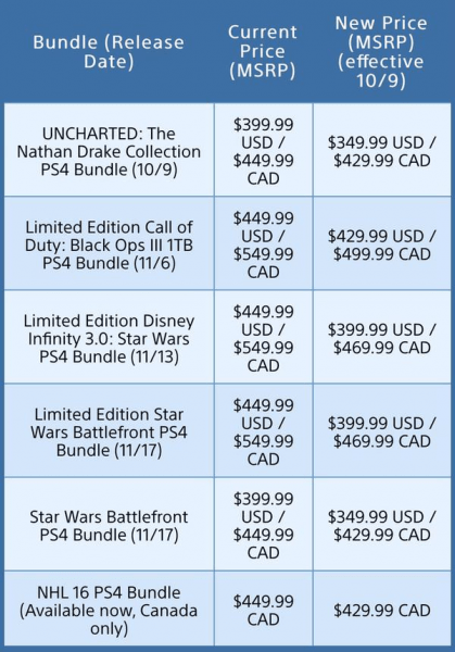 ps4 prices