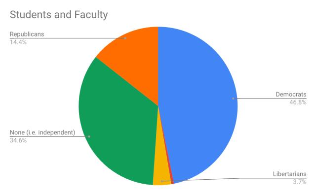studentsAndFaculty