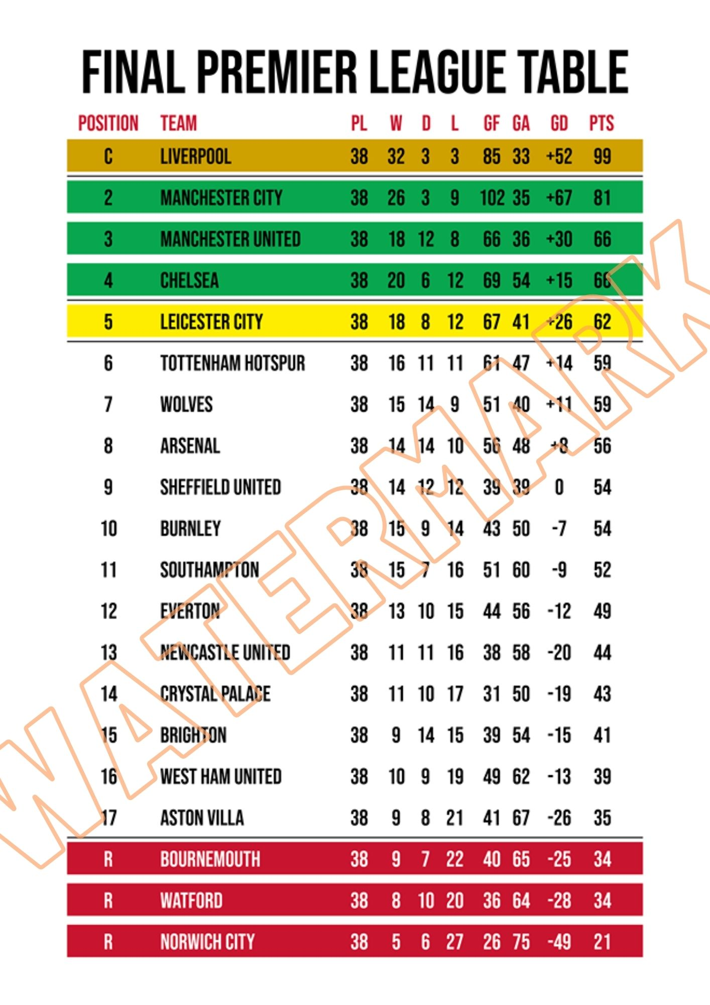 The Kopite Premier League Table 2019 20 Print
