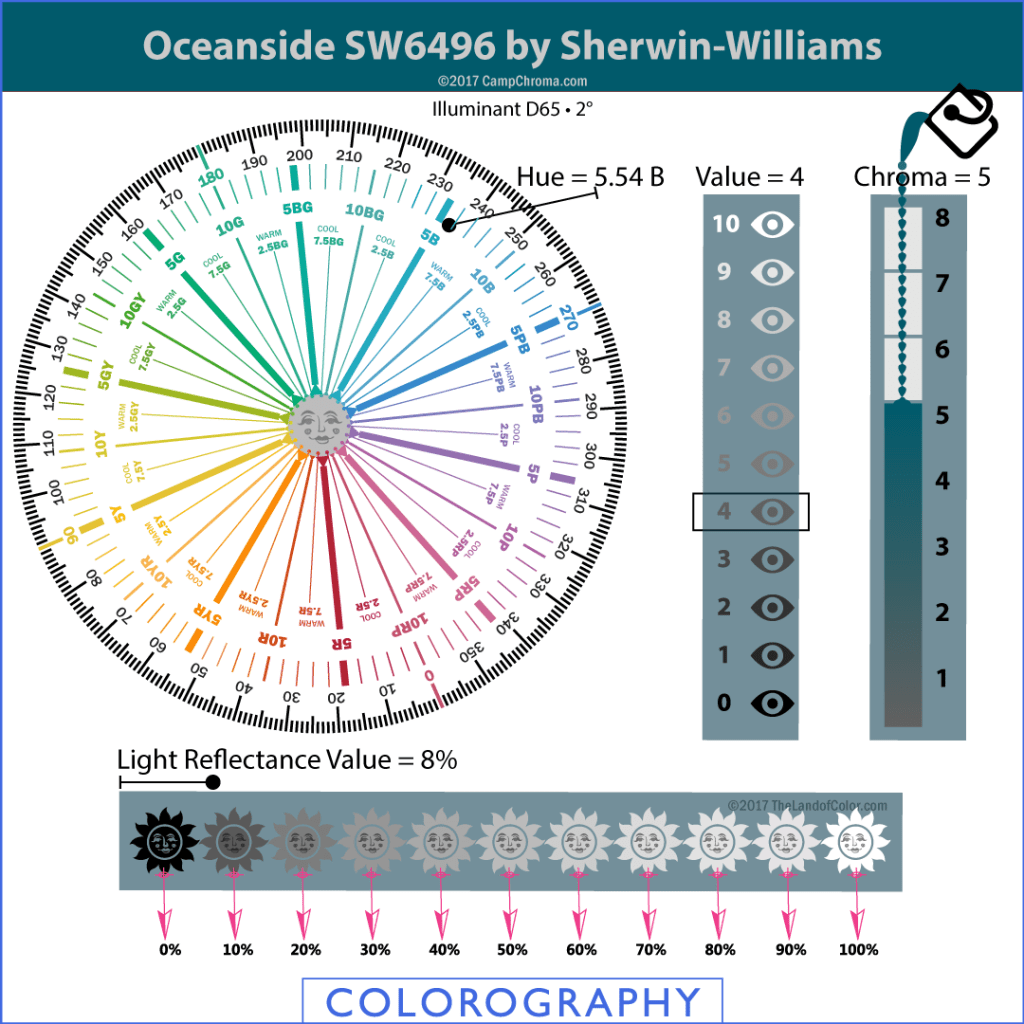 Oceanside-SW-6496-2018 Color of the Year by Sherwin Williams