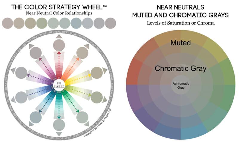 Undertones color wheel