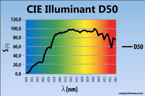 Illuminant D50