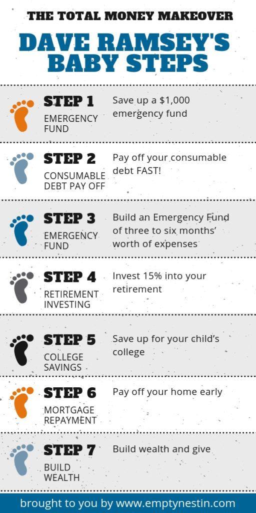 43 Incredible Money Saving Charts To Transform Your Finances
