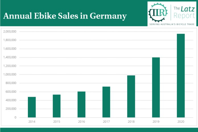 German Ebike Graph