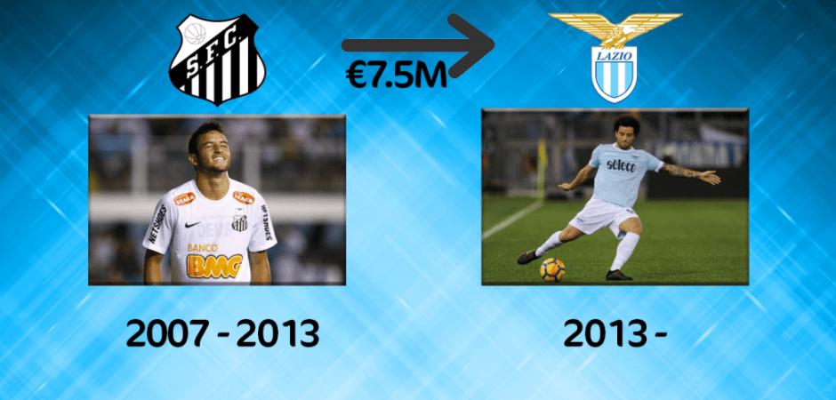 Felipe Anderson Career