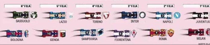 Italian Newspaper Gazzetta Dello Sport's Summer Predictions for the Serie A TIM 2017/18 Season