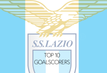 Top 10 Scorers of Lazio, @snhw_