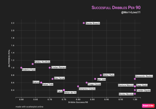 Dribble Success Per 90 Mins x Total Dribbles Per 90 Mins