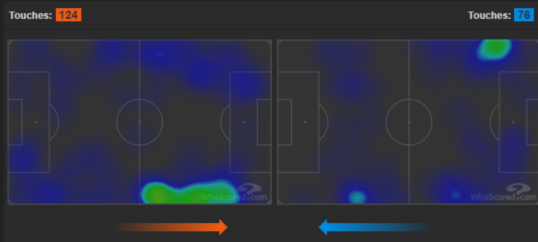 Wing Back's Heat Map, Source: WhoScored.com