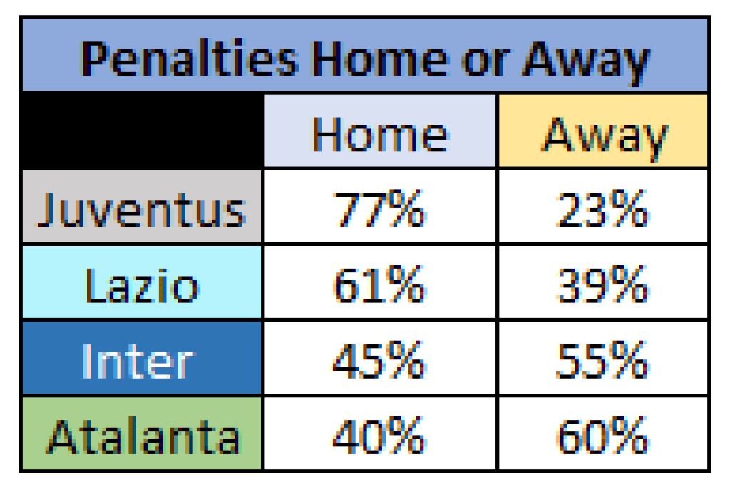 Home or Away - 2019/20 Serie A - Top 4, Source - Thomas Gregg