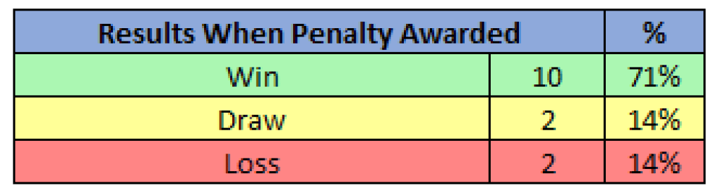 Results When Penalty Awarded - 2019/20 Serie A - Lazio, Source - Thomas Gregg