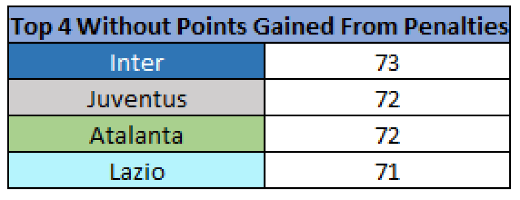 Points Table - 2019/20 Serie A - Top 4, Source - Thomas Gregg