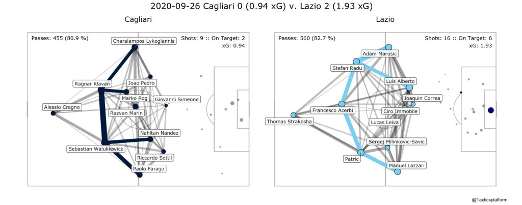 Cagliari vs Lazio, Pass Network Plot & Shot Location Plot, Source- @TacticsPlatform