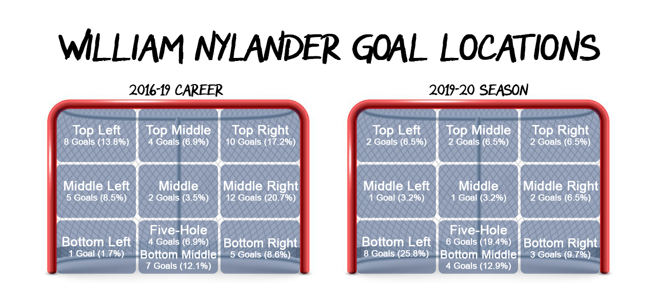 A visual of where on net William Nylander has scored in his career