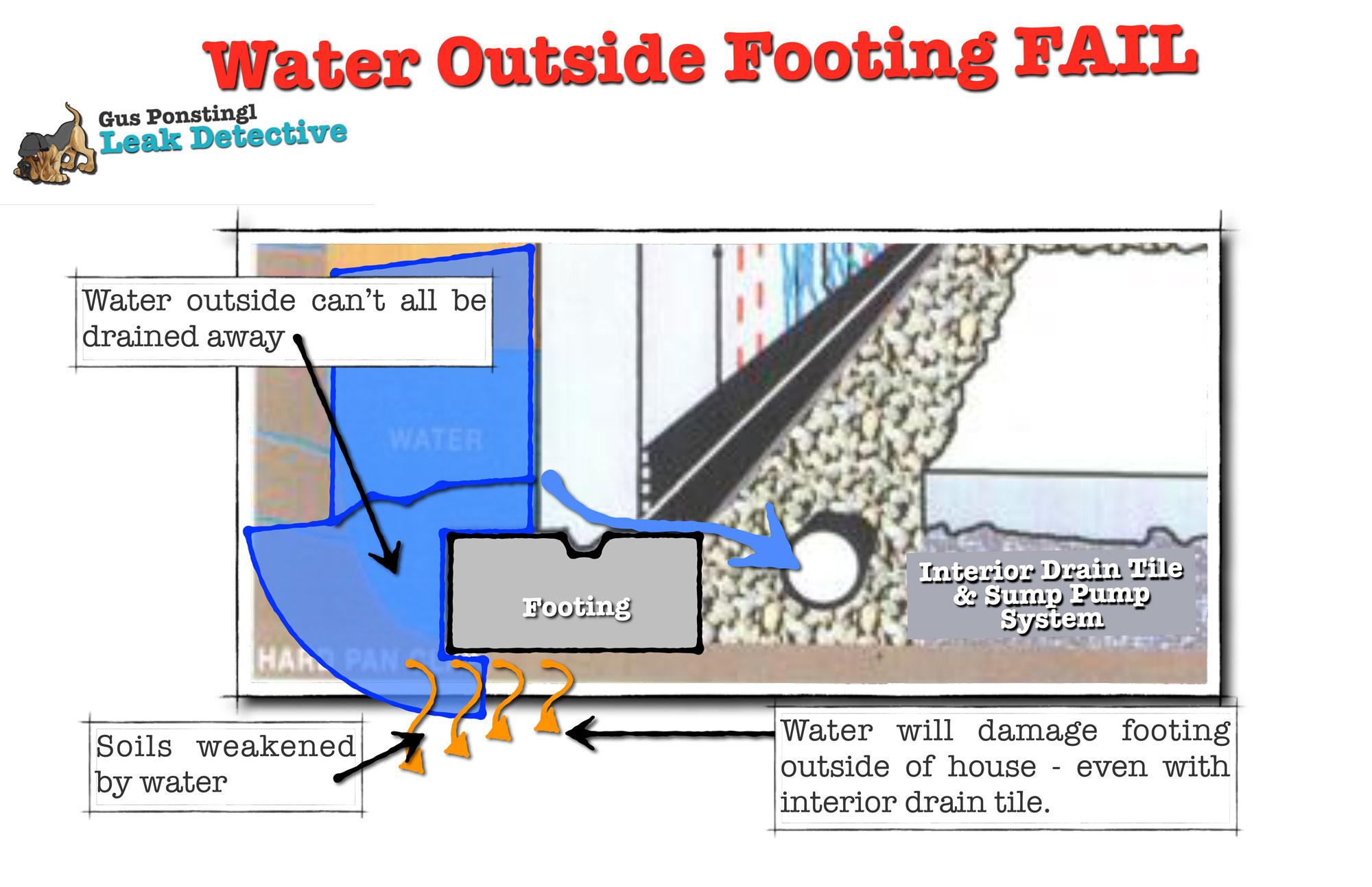 water still outside foundation fail