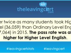 leaving cert english stats