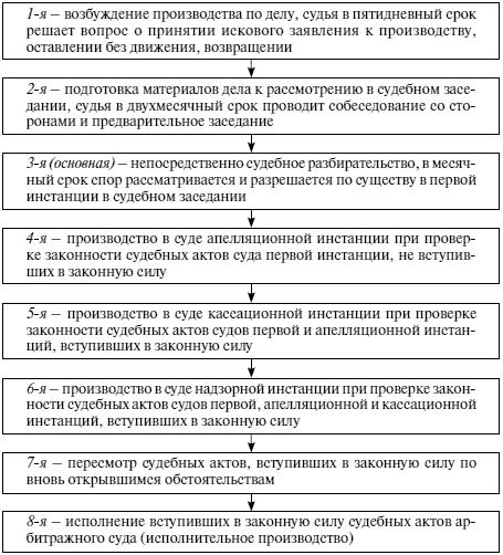 Московский арбитражный городской суд