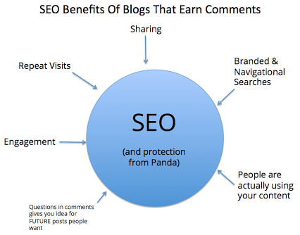 seo benefits of blog comments