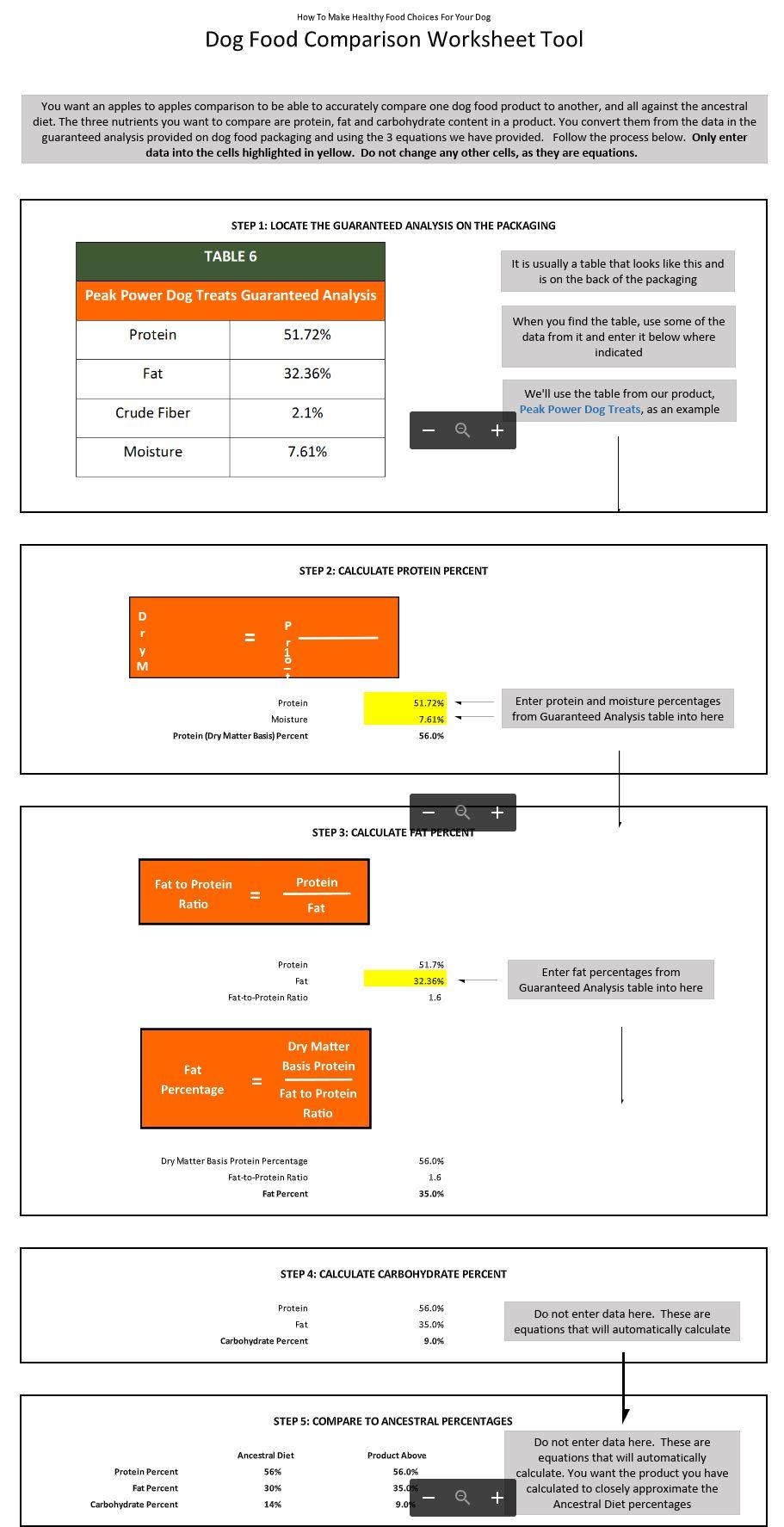 Dog Food Comparison Worksheet Tool
