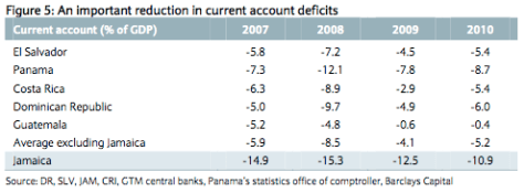 Reduction in current acount deficits (historic and projected)