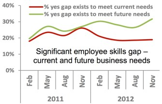 QES Survey results: 2013 outlook: Skills
