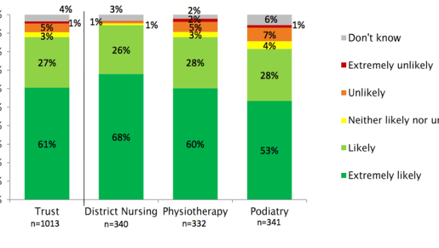 Data: Picker Institute Europe