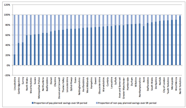 Lincolnshire had the highest proportion of non-pay planned savings.