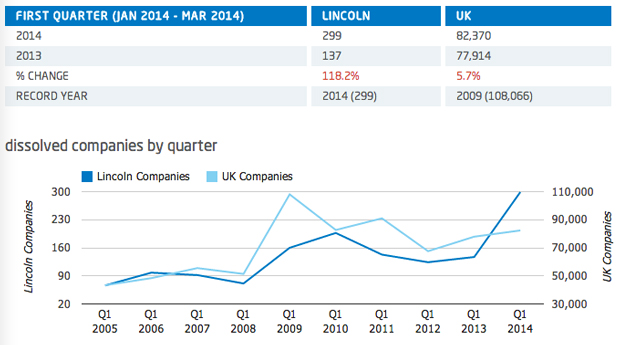 Source: Duport Lincoln, Lincolnshire Q1 2014 Business Confidence Report