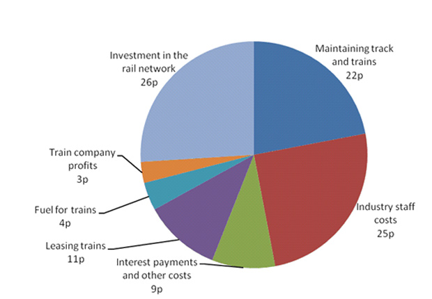 On average, every pound of income that the railway receives goes on the items in the chart.