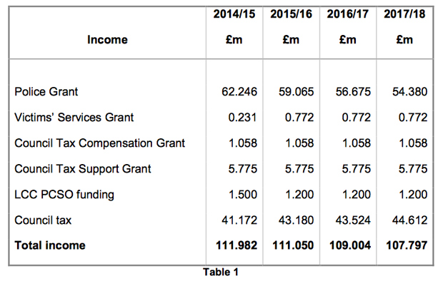 Policing-income-year-on-year
