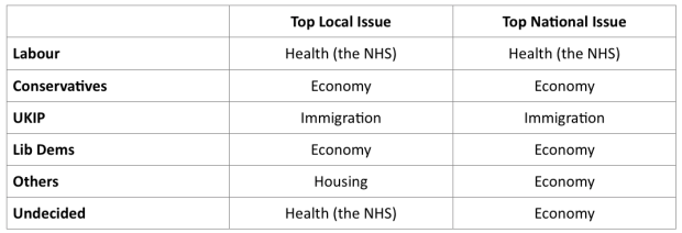 Table showing important local and national issues, as suggested by supporters of different parties in the survey.