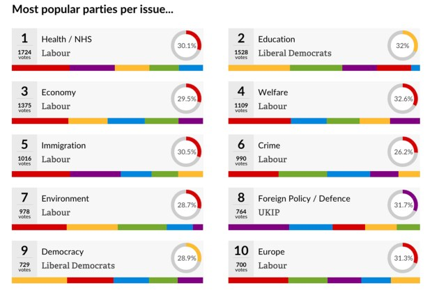 How each party stacks up per issue in the survey