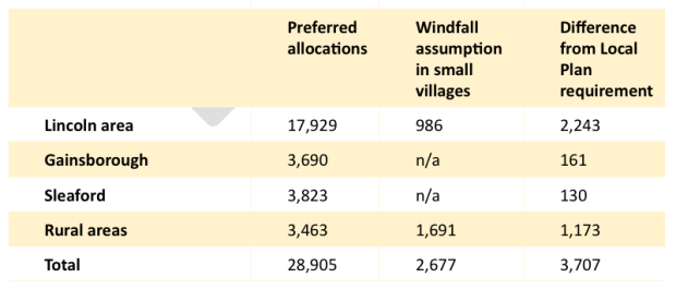 Village allocations