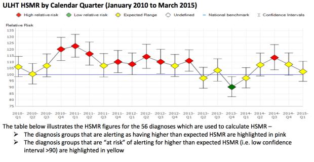 ULHT HSMR by calendar quarter. (Click to enlarge)