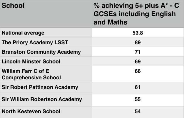 A list of the schools in the Lincoln area above the national average