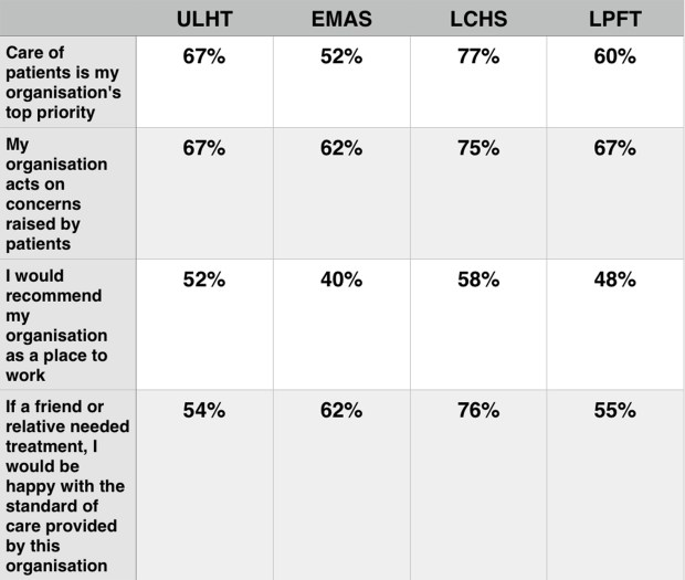 Staff responses from ULHT, EMAS, LCHS and LPFT to the NHS survey