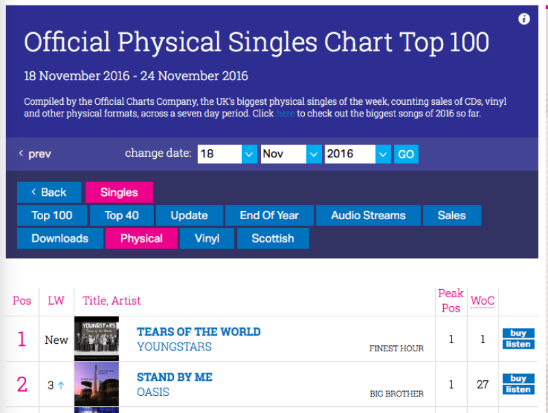 The group topped the official physical single sales chart.