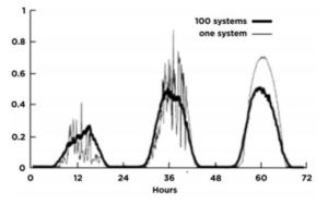 Source: Wiemken et al. (2001)