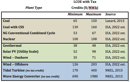 LCOE for various devices