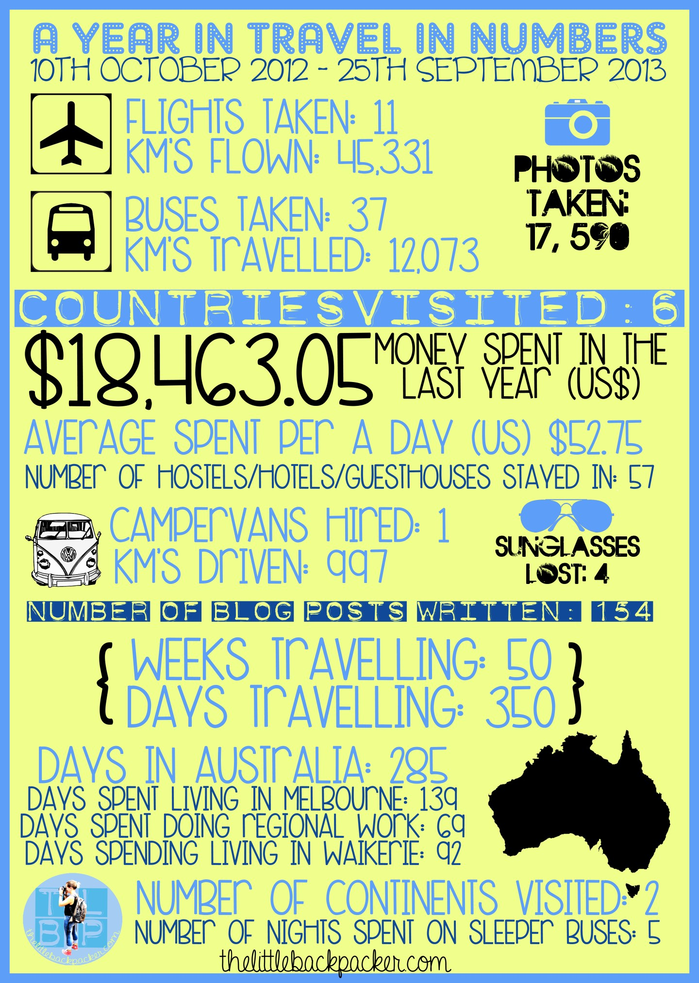 An Info-graphic of a Year In Travel