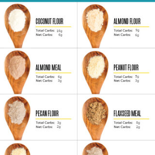 Infographic of low carb flour