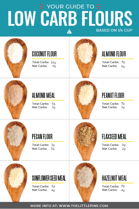 Infographic of different low carb flours with images and their carb count