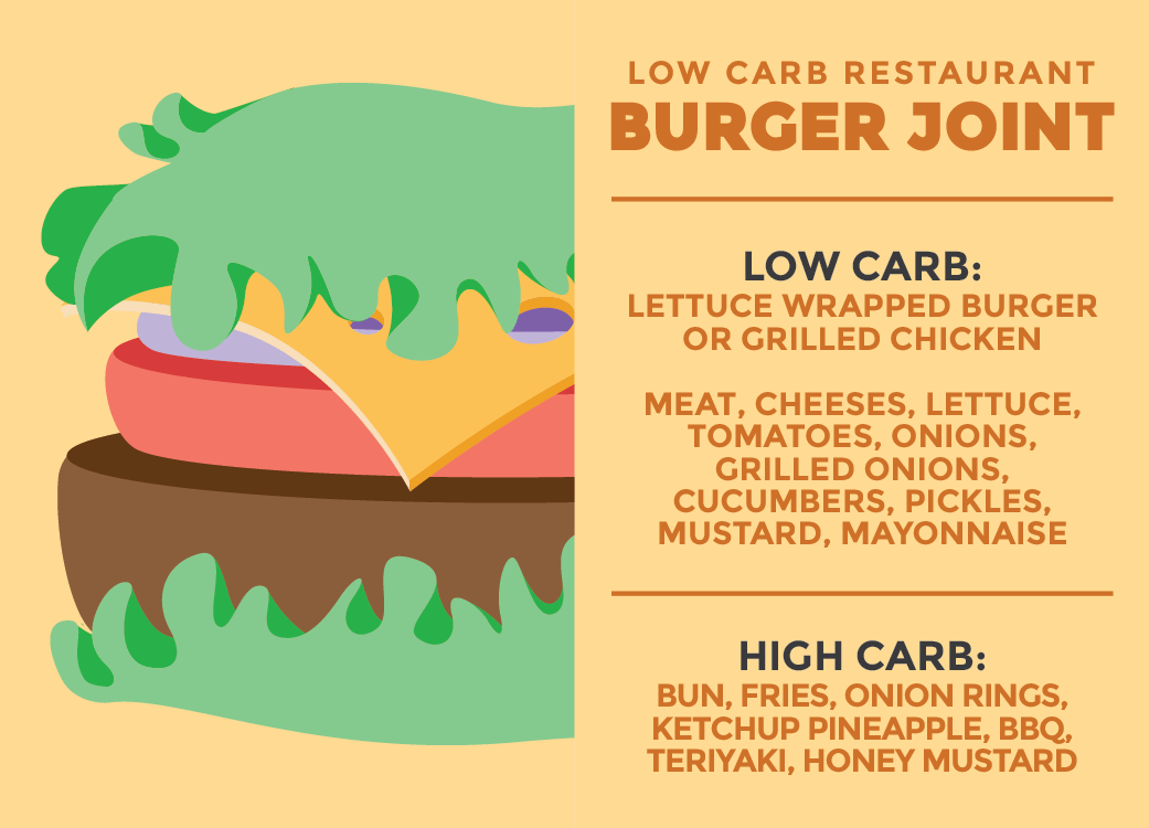 Check out our guide of tips and tricks to order at not just one, but all Low Carb Restaurants! Your best keto options, from fast food to take out to dinning in!